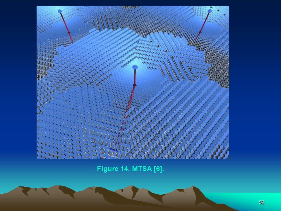 Figure 14. MTSA [6].